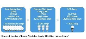 Led Vs Incandescent Lumens Chart Led Versus Incandescent Bulbs Kalfacommercial Co