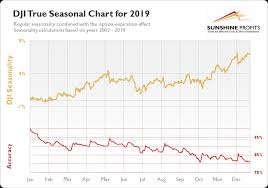 Dji Chart Dow Jones Seasonality So Much Better Sunshine Profits