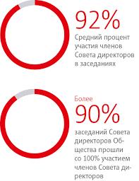 Годовой отчет ОАО МТС Корпоративное управление Конфликт интересов