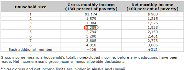 Food Stamp Chart 34 Million Americans Receiving Food Assistance 6 Million