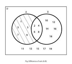 Venn Diagram About Sets Terminologies Related To Sets Mathstopia