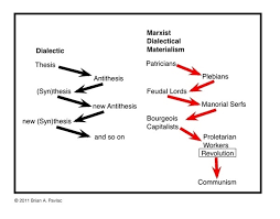 Marx human nature summary