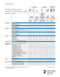 30 Uncommon Implant Compatibility Chart