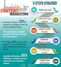Content Marketing Strategy 6 Steps To Create An Effective Content Marketing Strategy