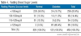 Diabetes Table Chart A1c Levels Chart Type 1 Diabetes