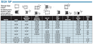 Tech Tip Thread Size Chart For An Fittings