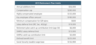 Most Ira And Retirement Plan Limits Will Increase For 2019