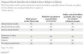 in u s support for daily prayer in schools dips slightly americans who identify no religion are the least likely to support daily prayer in classrooms prayer at graduation ceremonies and use of school