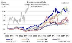 Disney Share Price Chart Media Valuation Greenmango Research Investing Blog
