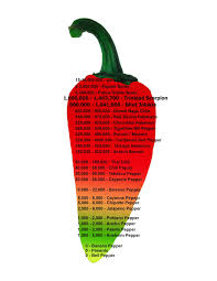 Ghost Chili Scoville Chart Scoville Units Ghost Pepper Lg Tone 730