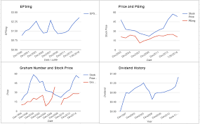 Mmc Charts Marsh Mclennan Company Valuation January 2016 Update