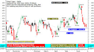 Mcx Copper Tips Mcx Copper Chart Trend Analysis With