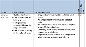 Sample Threat Assessment Risk To Executive Leadership 7