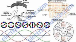 working principle of three phase