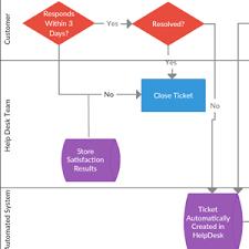 Dichotomous Flow Chart Microbiology Dichotomous Key Maker Dichotomous Key Examples Creately