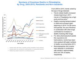 Health Philadelphia Epidemic Of Public Local Opioid Charts Growing az6nwz