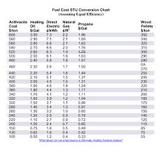 Wood Btu Chart Fuel Cost Btu Chart Jim Salmon Professional Home