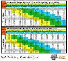 Jeep Jk Regear Chart Jeep Wrangler Jk Gear Ratio Chart Foto Jeep And Wallpaper Hd