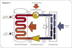 How Does A Heat Pump Heat How Does A Heat Pump Work Air And Water