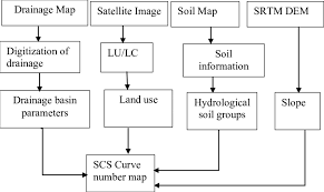 Curve Number Chart Flow Chart Showing Methodology To Estimate Runoff By Scs Cn
