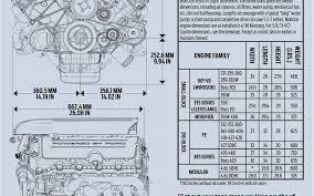 ford coyote engine swap guide how the coyote measures up graph ford coyote engine swap guide how the coyote measures up graph