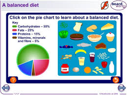 Protein Vitamins Minerals Fats And Carbohydrates Chart 14 Diet Nutrition