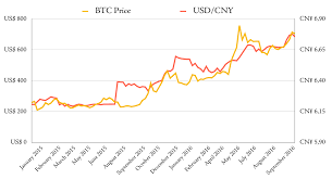 Btc Cny Chart What Bitcoin Trading Volumes Can Tell Us About The Strength