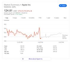 Apple 4-for-1 stock split process ...