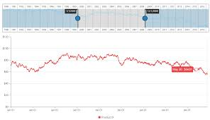 Js Chart Library Js Charting Library With Good Performance Software