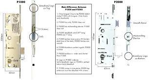 door parts name door hardware terminology door hardware parts names door lock parts terminology remodel ideas