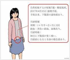 流産後 妊娠 体調