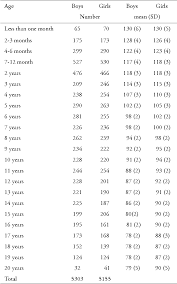 Regular Resting Heart Rate Chart Table 1 From Age Related Reference Ranges Of Heart Rate For