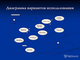 Презентация на тему Презентация для курсовой работы по  4 Диаграмма вариантов использования