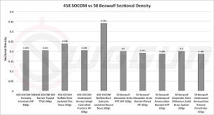 458 Socom Vs 50 Beowulf Cartridge Comparison Sniper Country