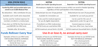 hra and fsa at a glance