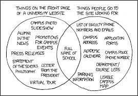 Venn Diagram Website Xkcd University Website