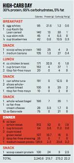 Ripped Body Diet Chart Workout Plans To Get Ripped Sport1stfuture Org