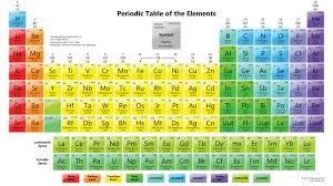 The Periodic Table - Alex Huynh