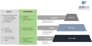 Analytic Skill Optimal Analytics Maturity Advanced Analytics Clv