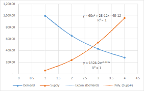 Supply And Demand Chart In Excel Excel For Finance Course My Online Training Hub