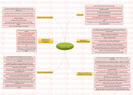insights mindmaps tax avoidance and tax evasion in and ease  tax avoidance and tax evasion in