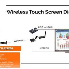 how to make a touch screen wireless usb hdmi huddlecamhd blog wireless touch screen wiring diagram