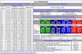 Army National Guard Pay Chart 41 Correct Bah Allowance Chart