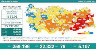 Türkiye'nin 31 Temmuz koronavirüs tablosu açıklandı: Ölü sayısı yükselişte  - Yeni Şafak