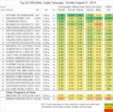 Updated Showbuzzdailys Top 25 Sunday Cable Originals 8 31