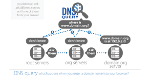how works dns and whois how it works icann whois