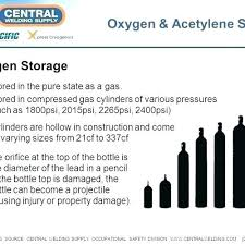 Gas Cylinder Size Chart 20 Rare Oxygen Cylinders Size Chart