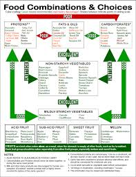 Protein Combining Chart 7 Key Tips For Food Combining The Ayurveda Way Vibrant