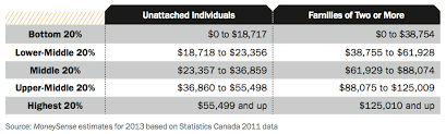 Chart Middle Class Income Are You In The Middle Class Macleans Ca