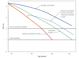 Lung Capacity Chart By Age Chronic Obstructive Pulmonary Disease Diagnostic